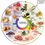 8 alimentos principales que te ayudan a luchar contra el colesterol alto