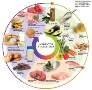 8 alimentos principales que te ayudan a luchar contra el - Alimentos beneficiosos para el colesterol ...